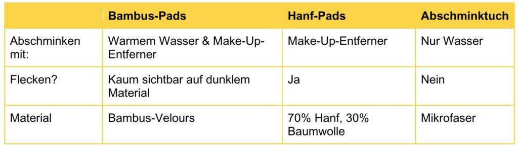 Übersichtliche Vergleichstabelle von MakeUp-Entferner Produkten